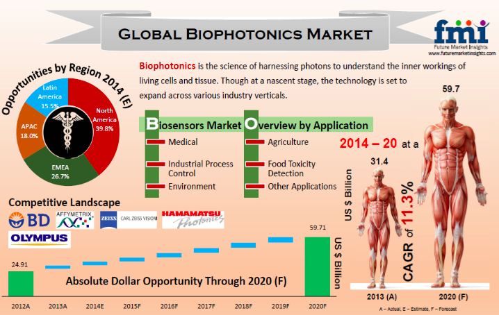 Global Biophotonic Market